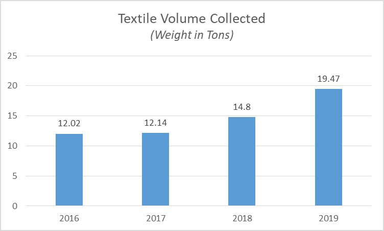 2019 Textile Recycling Totals Graph (jpg)